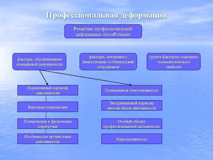 Профессиональная деформация Развитию профессиональной деформации способствуют факторы, обусловленные спецификой деятельности факторы, связанные с личностными