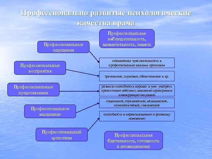 Профессионально развитые психологические качества врача Профессиональные ощущения Профессиональные восприятия Профессиональная наблюдательность, внимательность, память повышенная