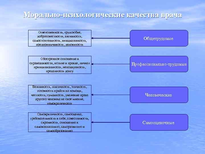 Морально-психологические качества врача Ответственность, трудоюбие, добросовестность, активность, самостоятельность, инициативность, предприимчивость, деловитость Общетрудовые Обостренное отношение