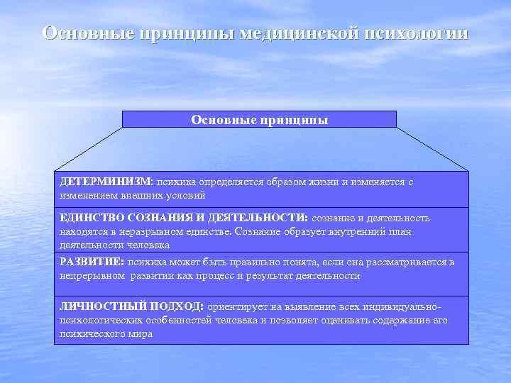 Основные принципы медицинской психологии Основные принципы ДЕТЕРМИНИЗМ: психика определяется образом жизни и изменяется с