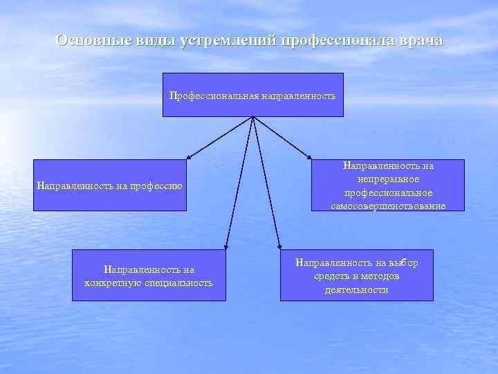Основные виды устремлений профессионала врача Профессиональная направленность Направленность на профессию Направленность на конкретную специальность