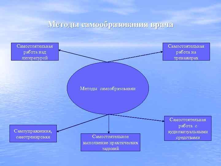 Методы самообразования врача Самостоятельная работа над литературой Самостоятельная работа на тренажерах Методы самообразованяи Самоупражнения,