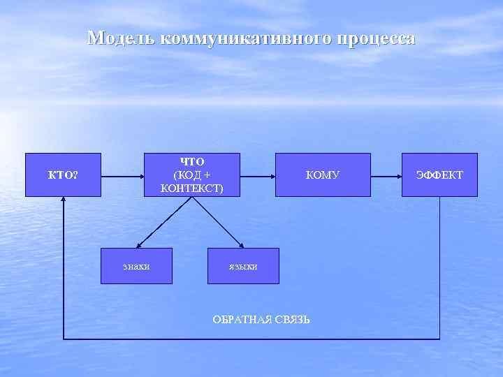 Модель коммуникативного процесса ЧТО (КОД + КОНТЕКСТ) КТО? знаки КОМУ языки ОБРАТНАЯ СВЯЗЬ ЭФФЕКТ