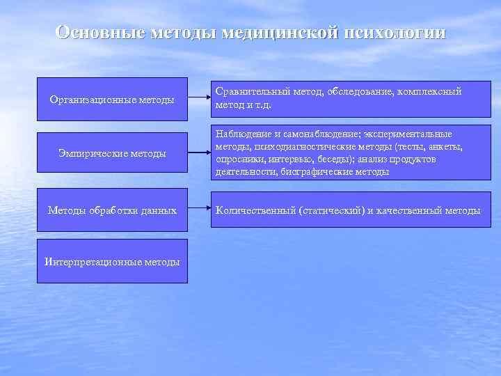 Основные методы медицинской психологии Организационные методы Сравнительный метод, обследование, комплексный метод и т. д.