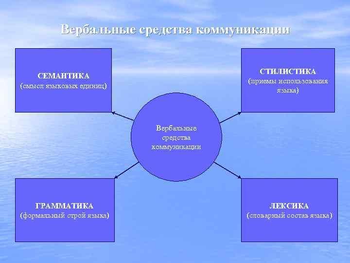 Вербальные средства коммуникации СТИЛИСТИКА (приемы использования языка) СЕМАНТИКА (смысл языковых единиц) Вербальные средства коммуникации