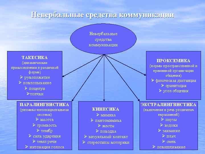 Невербальные средства коммуникации ТАКЕСИКА ПРОКСЕМИКА (динамические прикосновения в различной форме) (нормы пространственной и временной