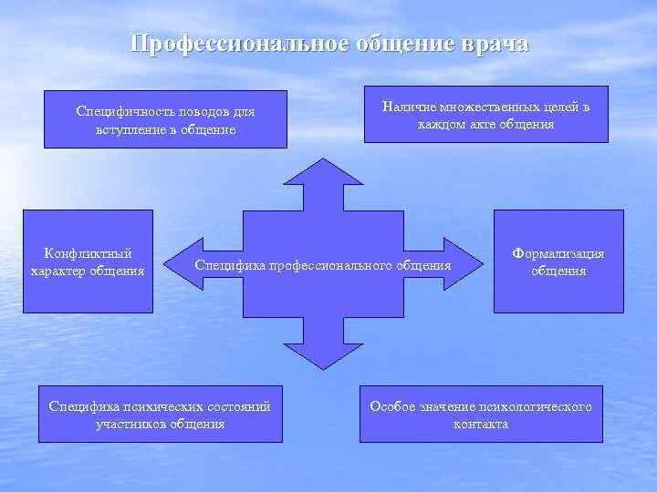Профессиональное общение врача Специфичность поводов для вступление в общение Конфликтный характер общения Наличие множественных