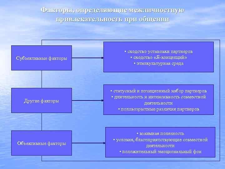 Факторы, определяющие межличностную привлекательность при общении Субъективные факторы • сходство установки партнеров • сходство