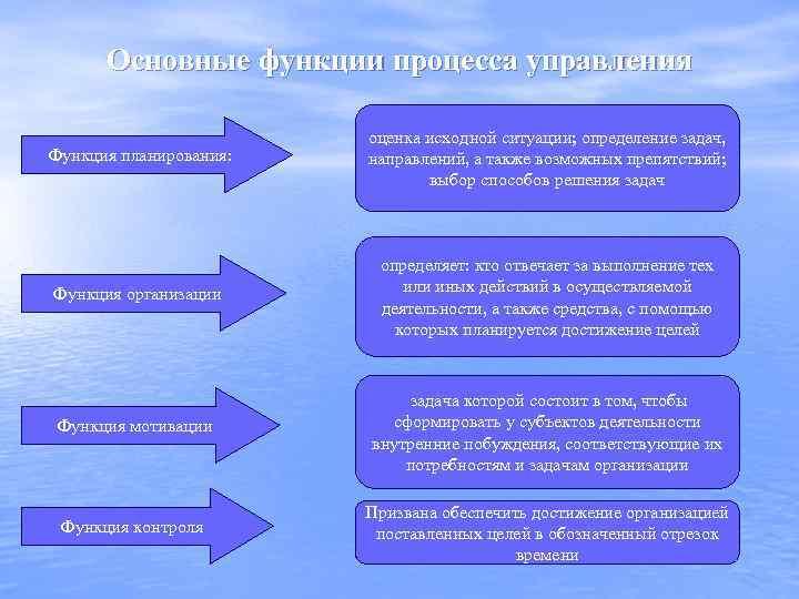 Основные функции процесса управления Функция планирования: оценка исходной ситуации; определение задач, направлений, а также