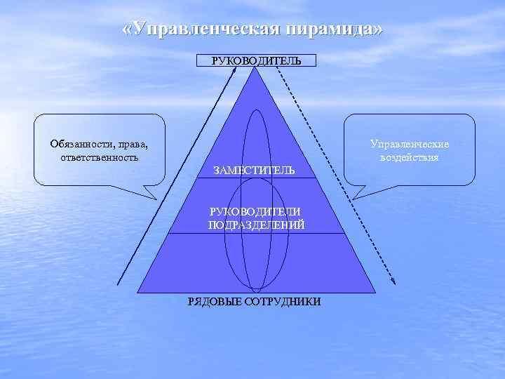 «Управленческая пирамида» РУКОВОДИТЕЛЬ Обязанности, права, ответственность Управленческие воздействия ЗАМЕСТИТЕЛЬ РУКОВОДИТЕЛЯ РУКОВОДИТЕЛИ ПОДРАЗДЕЛЕНИЙ РЯДОВЫЕ