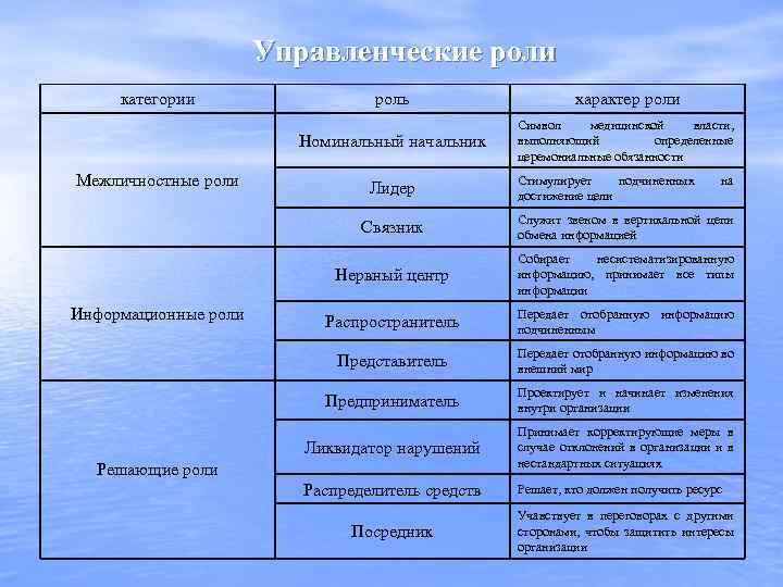 Управленческие роли категории характер роли Номинальный начальник Межличностные роли роль Символ медицинской власти, выполняющий
