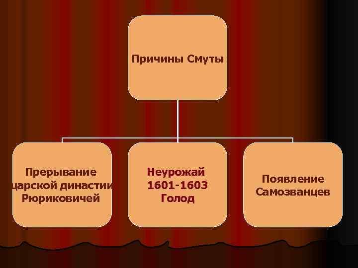 Причины Смуты Прерывание царской династии Рюриковичей Неурожай 1601 -1603 Голод Появление Самозванцев