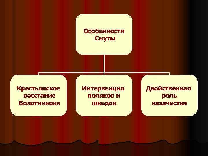 Особенности Смуты Крестьянское восстание Болотникова Интервенция поляков и шведов Двойственная роль казачества