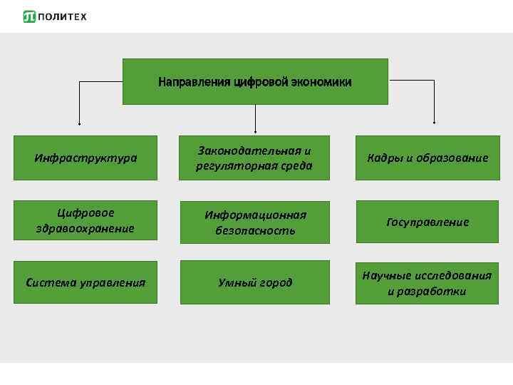 Направления цифровой экономики Инфраструктура Законодательная и регуляторная среда Кадры и образование Цифровое здравоохранение Информационная