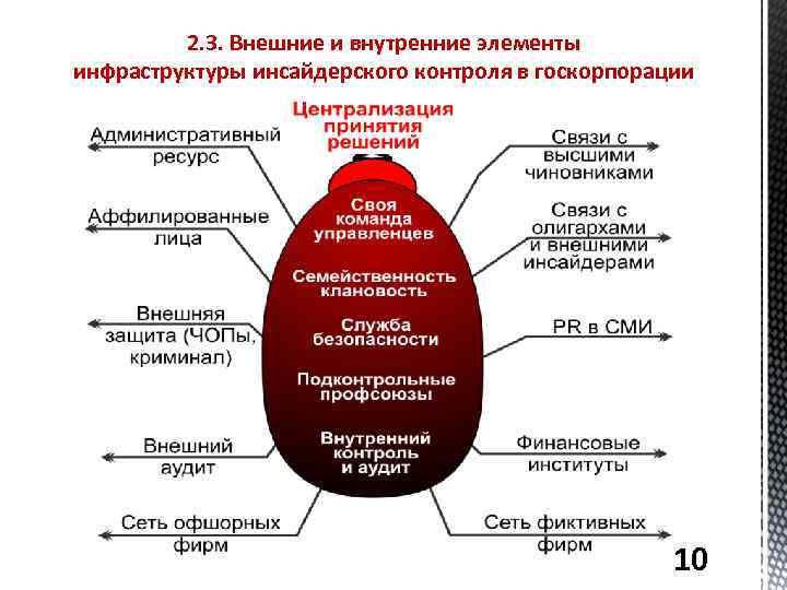 2. 3. Внешние и внутренние элементы инфраструктуры инсайдерского контроля в госкорпорации 10