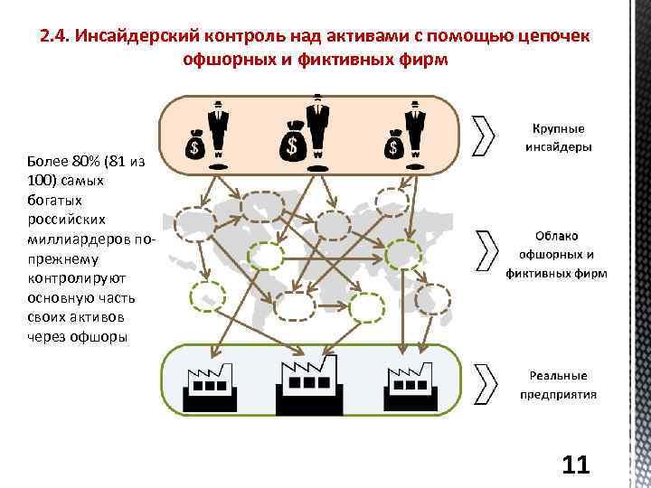 2. 4. Инсайдерский контроль над активами с помощью цепочек офшорных и фиктивных фирм Более