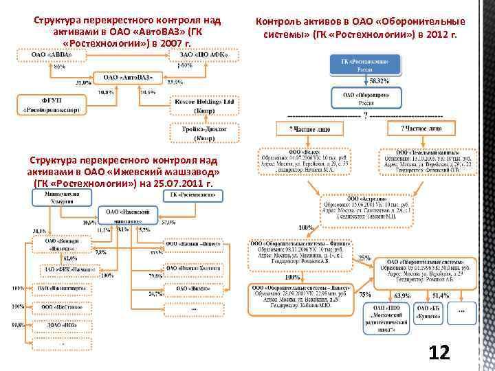 Структура перекрестного контроля над активами в ОАО «Авто. ВАЗ» (ГК «Ростехнологии» ) в 2007