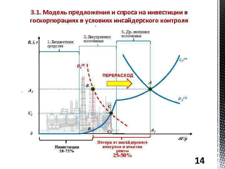 3. 1. Модель предложения и спроса на инвестиции в госкорпорациях в условиях инсайдерского контроля