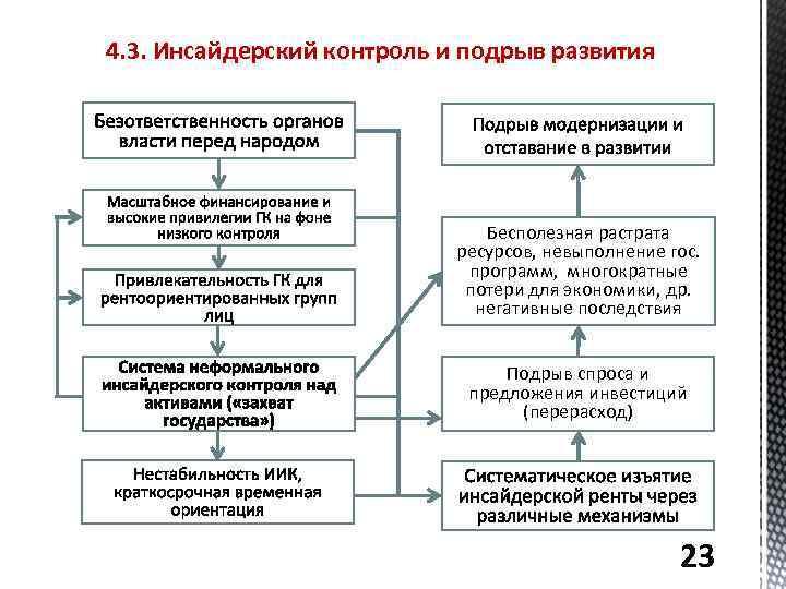 4. 3. Инсайдерский контроль и подрыв развития Бесполезная растрата ресурсов, невыполнение гос. программ, многократные