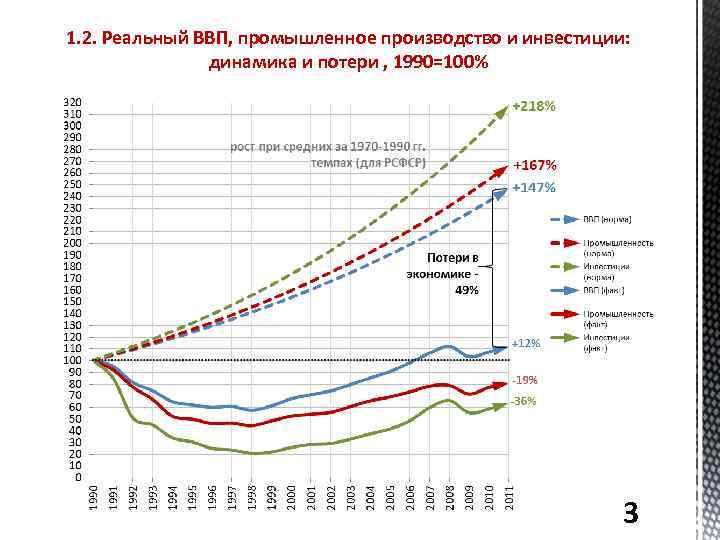 1. 2. Реальный ВВП, промышленное производство и инвестиции: динамика и потери , 1990=100% 3