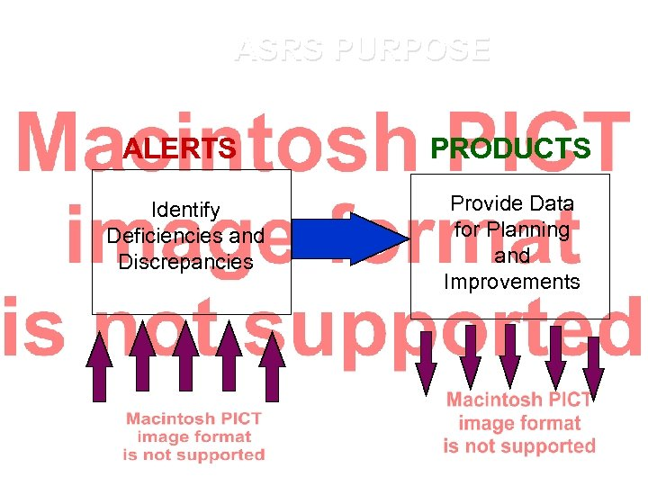 ASRS PURPOSE ALERTS PRODUCTS Identify Deficiencies and Discrepancies Provide Data for Planning and Improvements