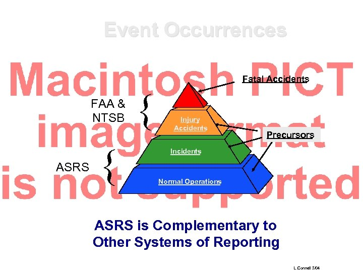 Event Occurrences Fatal Accidents FAA & NTSB ASRS { { Injury Accidents Precursors Incidents