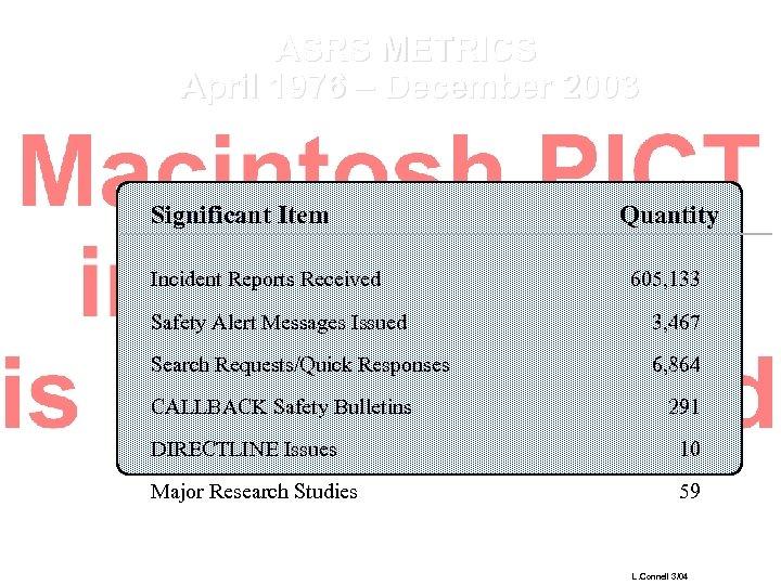 ASRS METRICS April 1976 – December 2003 Significant Item Incident Reports Received Quantity 605,