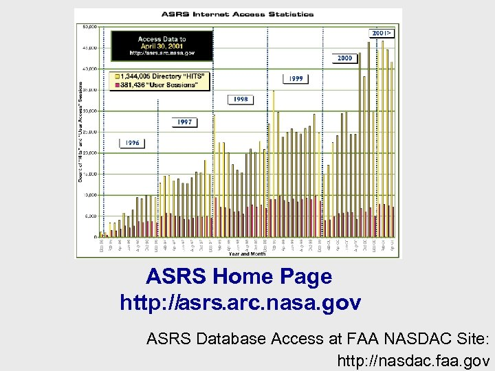 ASRS Home Page http: //asrs. arc. nasa. gov ASRS Database Access at FAA NASDAC