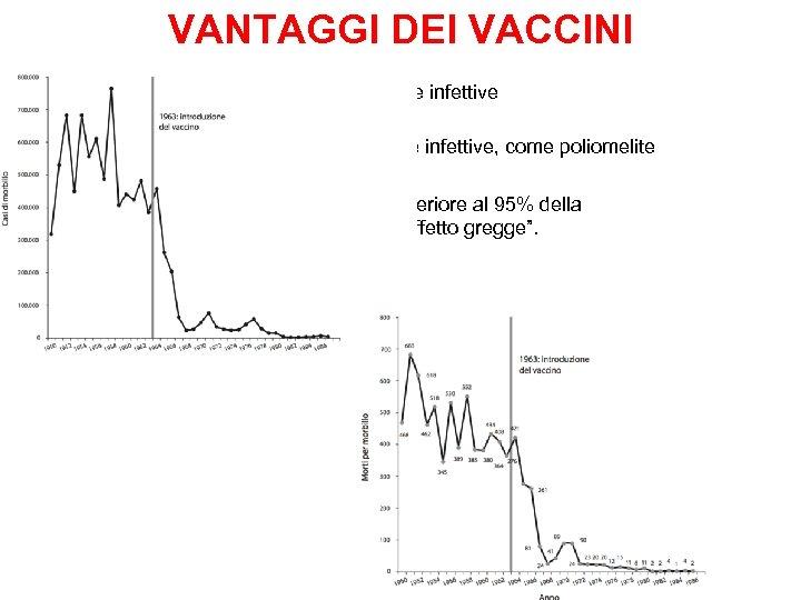 VANTAGGI DEI VACCINI Previene la manifestazione di malattie infettive Diminuisce i casi o debella