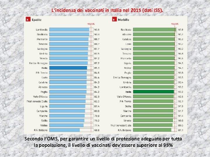 L'incidenza dei vaccinati in Italia nel 2015 (dati ISS). Secondo l'OMS, per garantire un