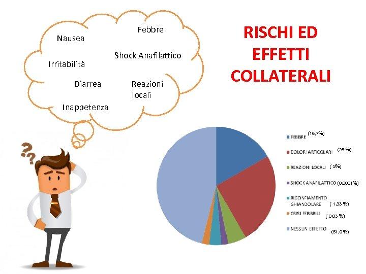 Nausea Irritabilità Diarrea Febbre Shock Anafilattico Reazioni locali RISCHI ED EFFETTI COLLATERALI Inappetenza (16,