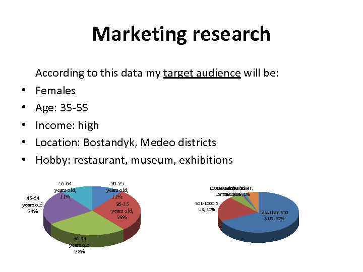 Marketing research • • • According to this data my target audience will be: