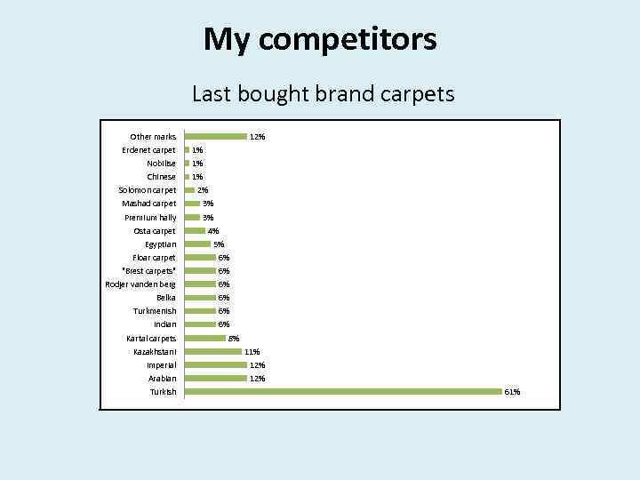 My competitors Last bought brand carpets Other marks 12% Erdenet carpet 1% Nobilise 1%