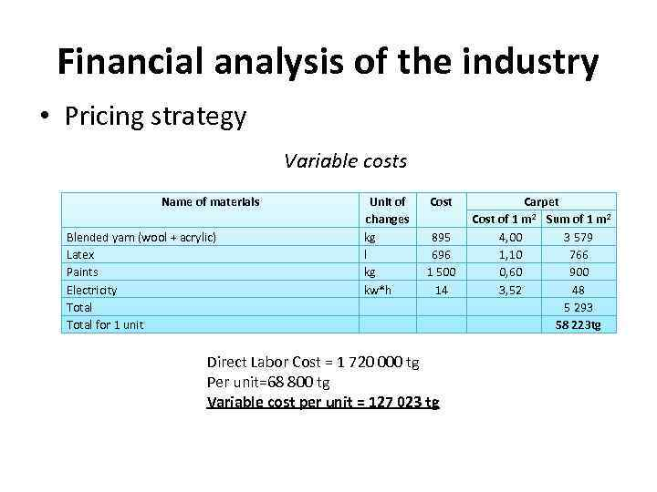 Financial analysis of the industry • Pricing strategy Variable costs Name of materials Blended
