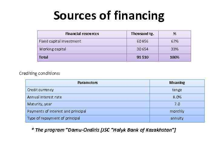 Sources of financing Financial resources Thousand tg. % Fixed capital investment 60 856 67%