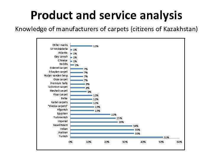 Product and service analysis Knowledge of manufacturers of carpets (citizens of Kazakhstan) Other marks