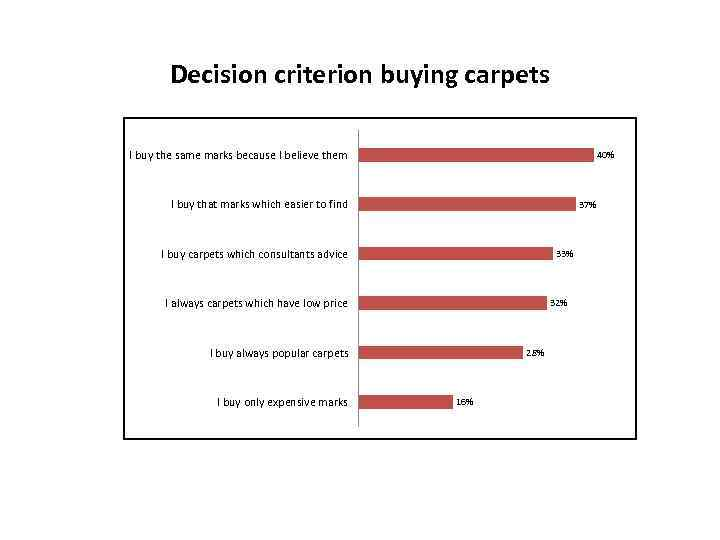 Decision criterion buying carpets I buy the same marks because I believe them 40%