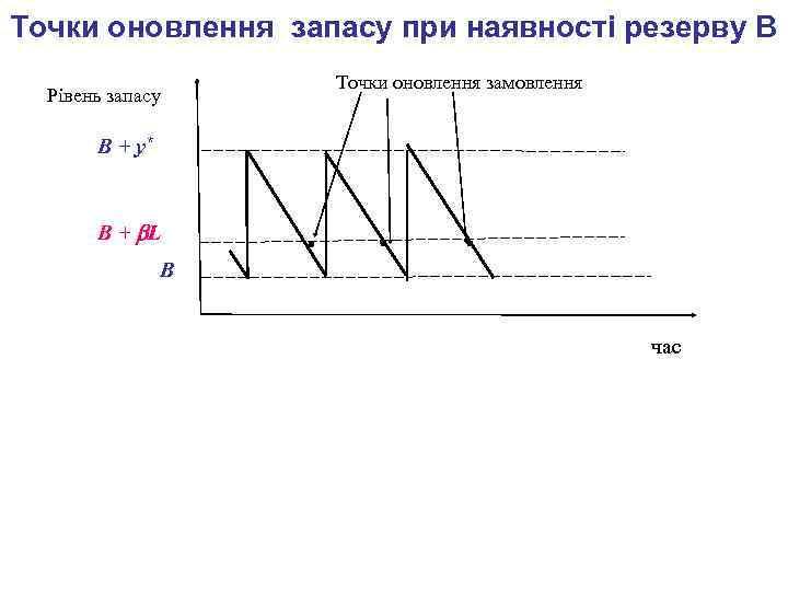 Точки оновлення запасу при наявності резерву В Рівень запасу Точки оновлення замовлення В +