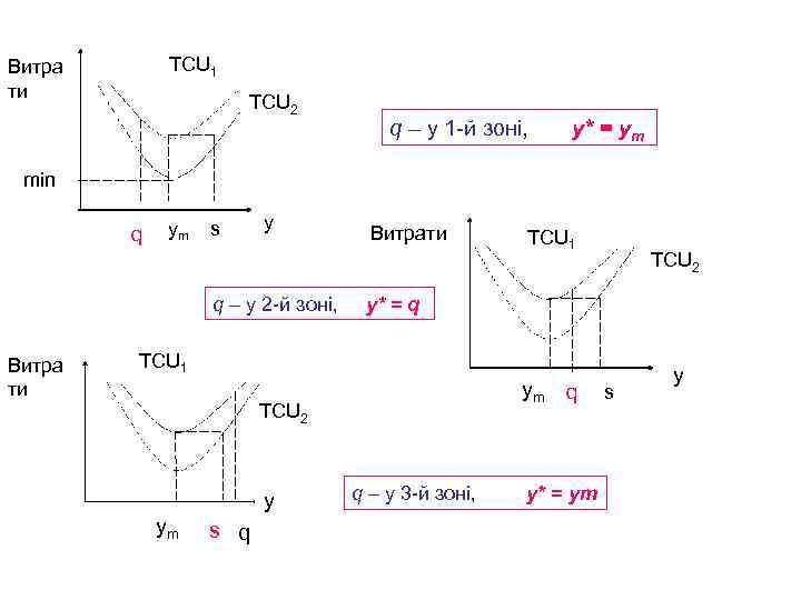 TCU 1 Витра ти TCU 2 q – у 1 -й зоні, у* =