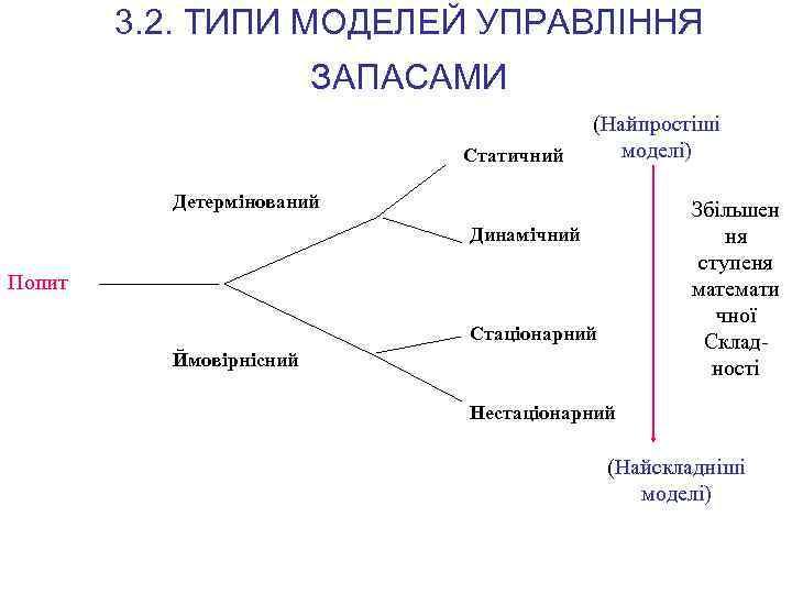 3. 2. ТИПИ МОДЕЛЕЙ УПРАВЛІННЯ ЗАПАСАМИ Попит Статичний (Найпростіші моделі) Детермінований Збільшен ня ступеня