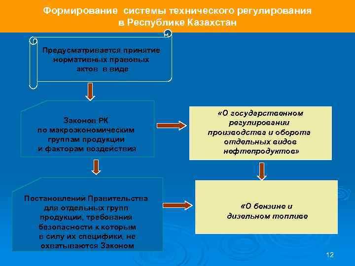 Формирование системы технического регулирования в Республике Казахстан Предусматривается принятие нормативных правовых актов в виде