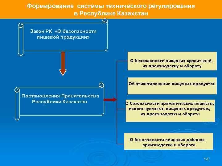 Формирование системы технического регулирования в Республике Казахстан Закон РК «О безопасности пищевой продукции» О