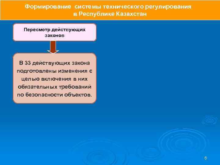 Формирование системы технического регулирования в Республике Казахстан Пересмотр действующих законов В 33 действующих закона