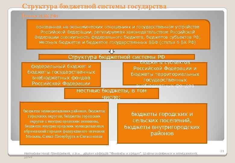 Структура бюджетной системы государства (статья 10 БК РФ) основанная на экономических отношениях и государственном
