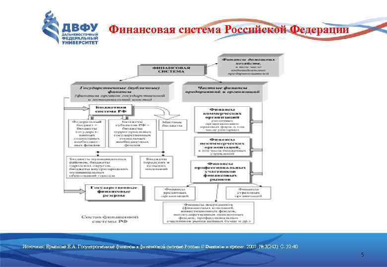 Финансовая система Российской Федерации Источник: Ермакова Е. А. Государственные финансы в финансовой системе России