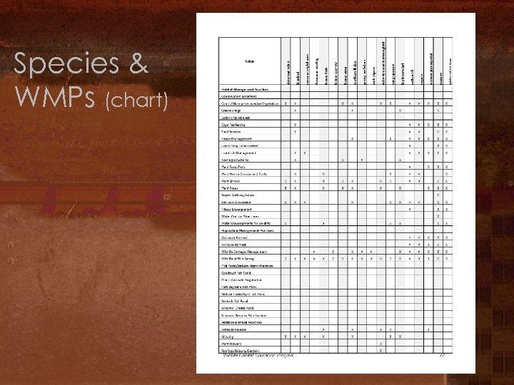 Species & WMPs (chart)