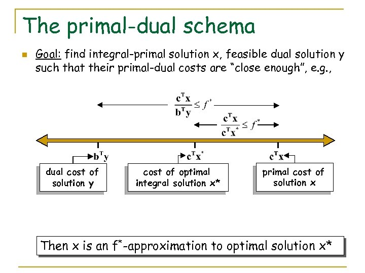 The primal-dual schema n Goal: find integral-primal solution x, feasible dual solution y such
