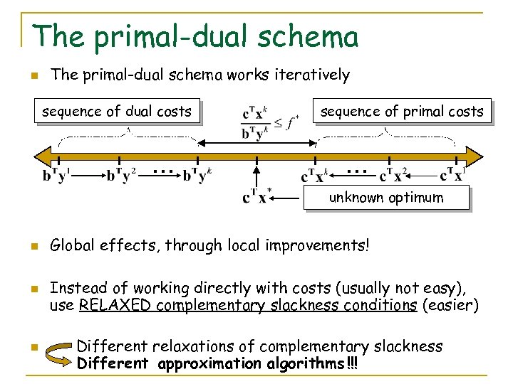 The primal-dual schema n The primal-dual schema works iteratively sequence of dual costs …