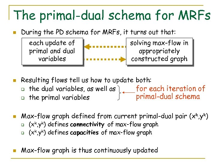 The primal-dual schema for MRFs n During the PD schema for MRFs, it turns