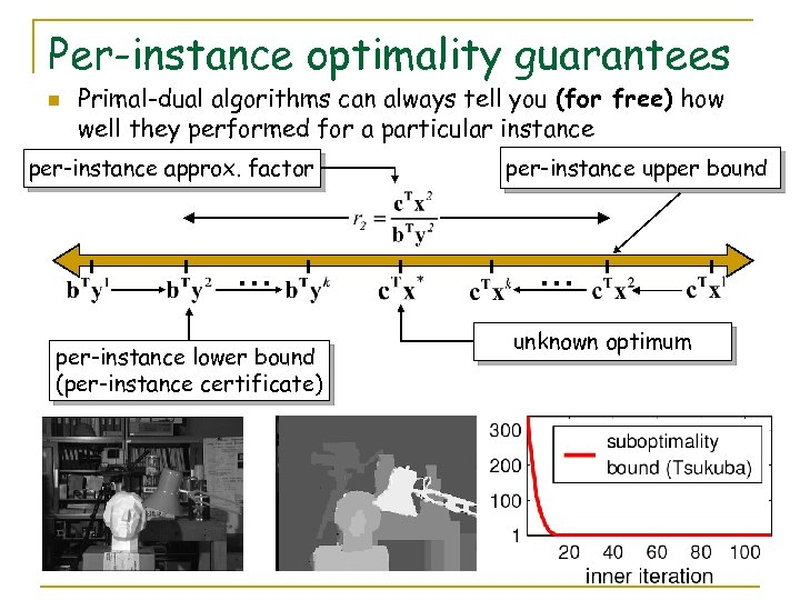 Per-instance optimality guarantees n Primal-dual algorithms can always tell you (for free) how well